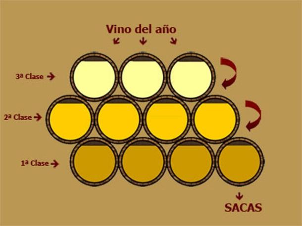 Cómo se elabora el brandy